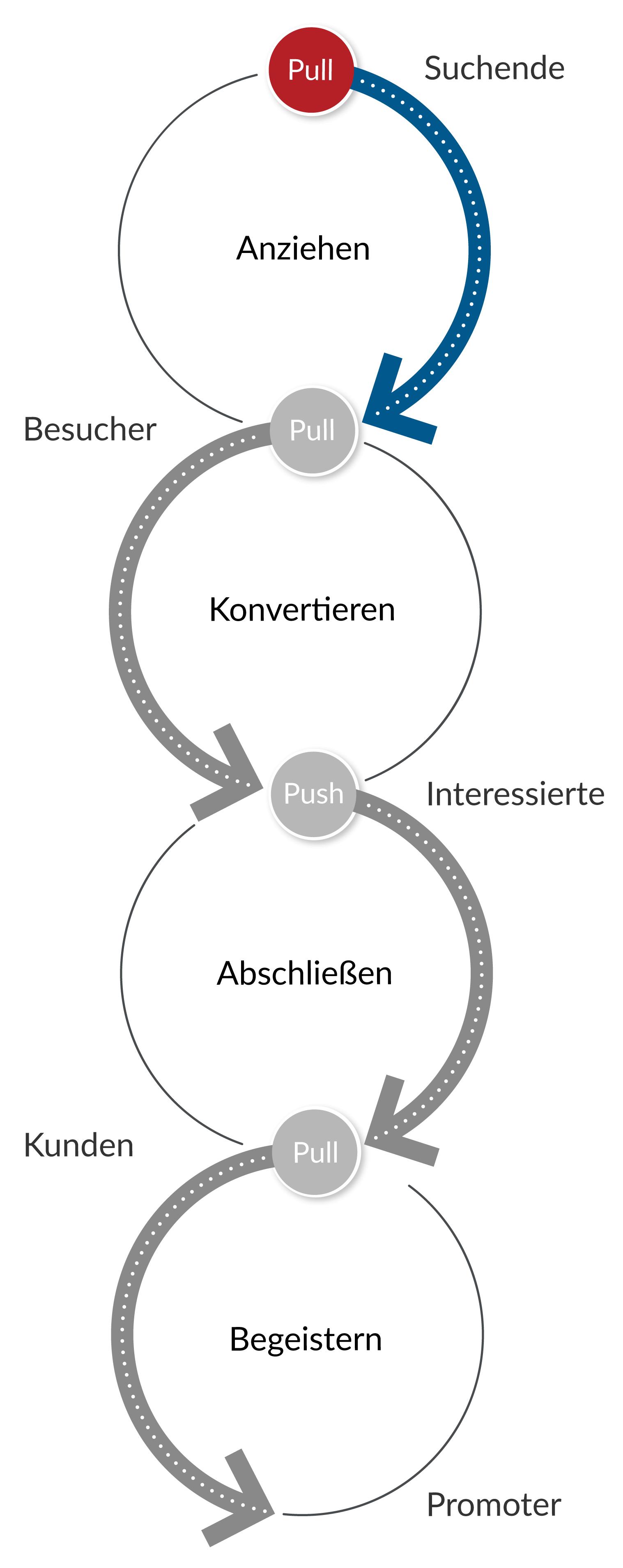 Inbound-Marketing Prozess