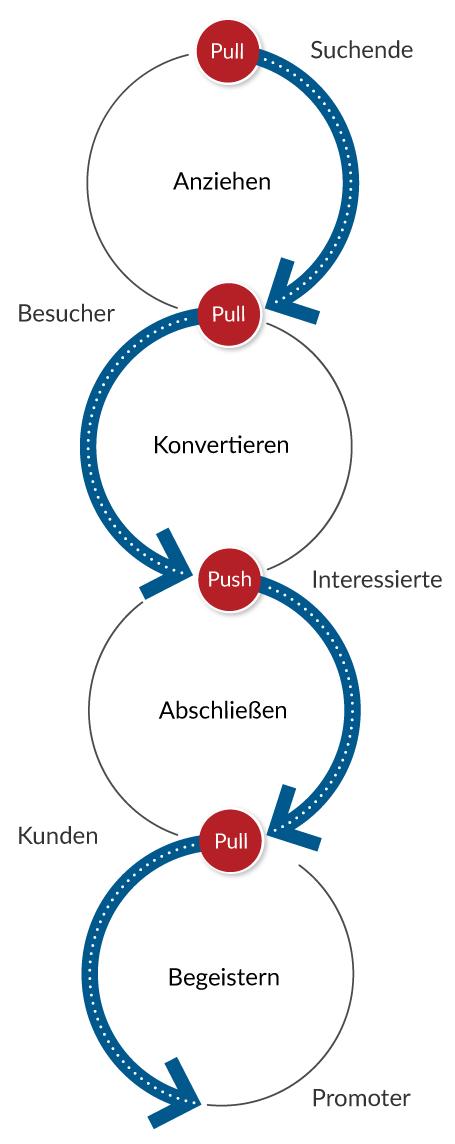 Inboundmarketing Prozess